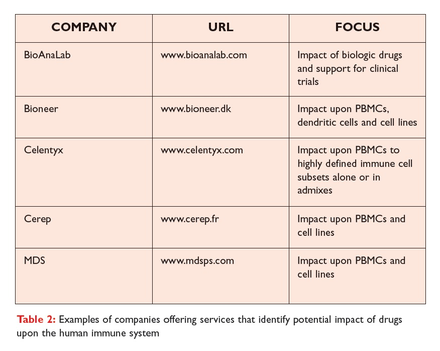 Table 2 Examples of companies offering services that identify potential impact of drugs upon the human immune system