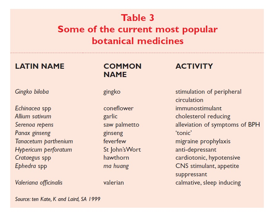 Table 3 Some of the current most popular botanical medicines
