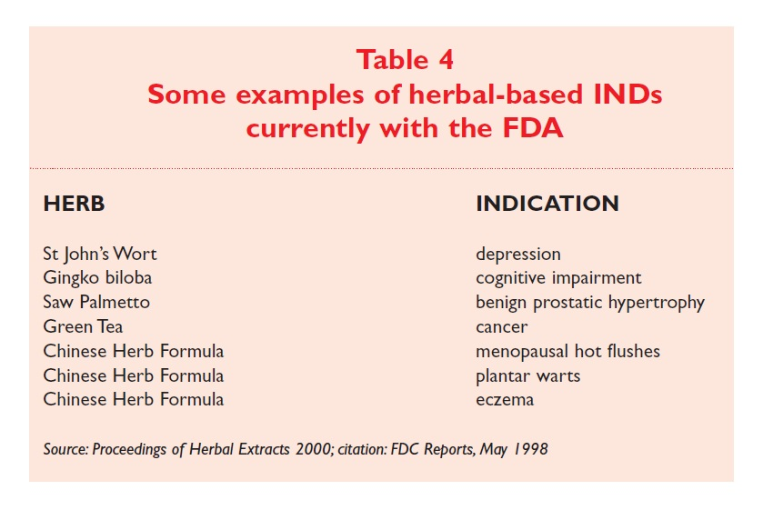 Table 4 Some examples of herbal-based INDs currently with the FDA