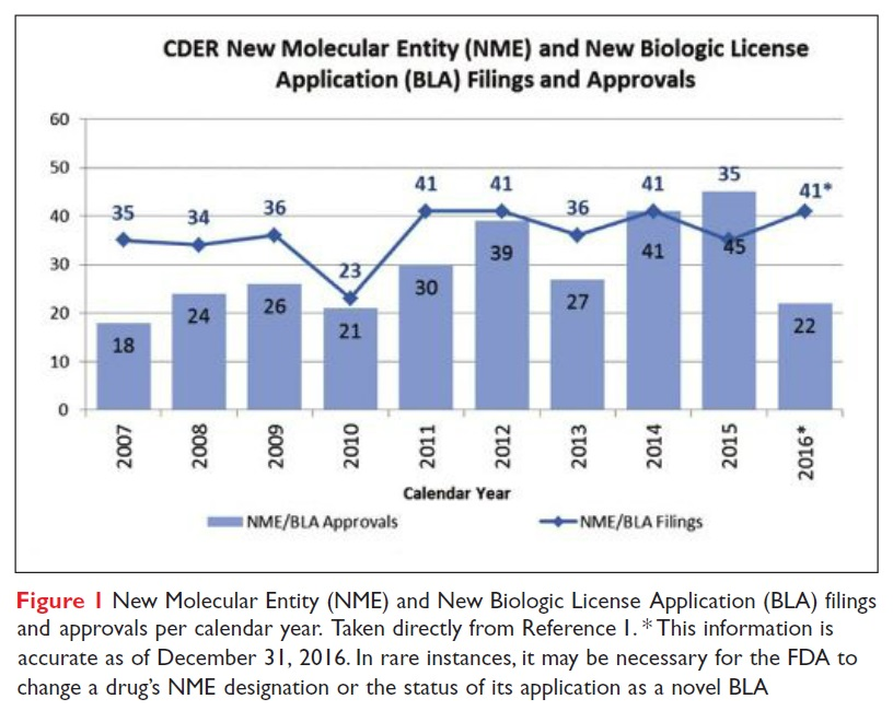 Figure 1 New Molecular Entity (NME) and New Biologic License Application (BLA) filings and approvals per calendar year