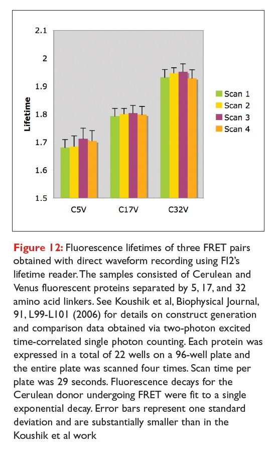 Figure 12 Fluorescence lifetimes of three FRET pairs obtained with direct waveform recording using F12's lifetime reader