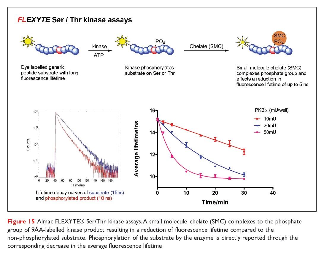 Figure 15 Almac FLEXYTE Ser/Thr kinase assays