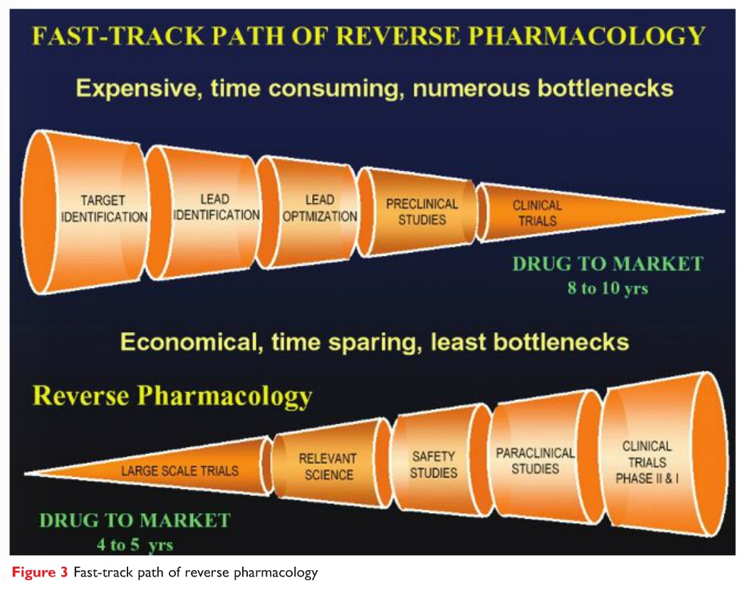 Figure 3 Fast-track path of reverse pharmacology