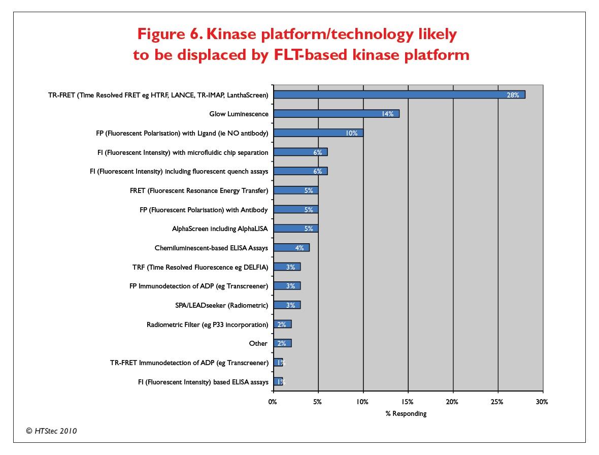 Figure 6 Kinase platform/technology likely to be displaced by FLT-based kinase platform