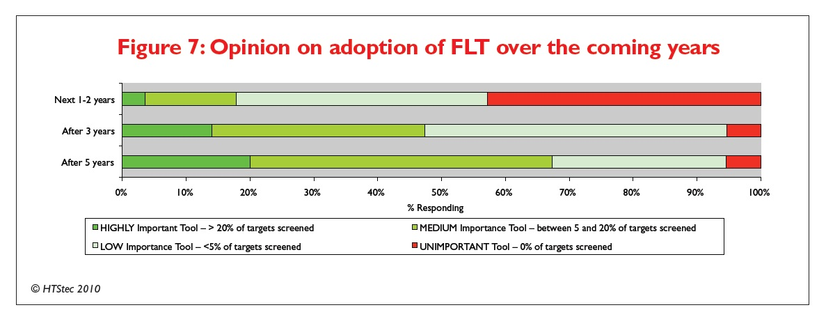 Figure 7 Opinion on adoption of FLT over the coming years