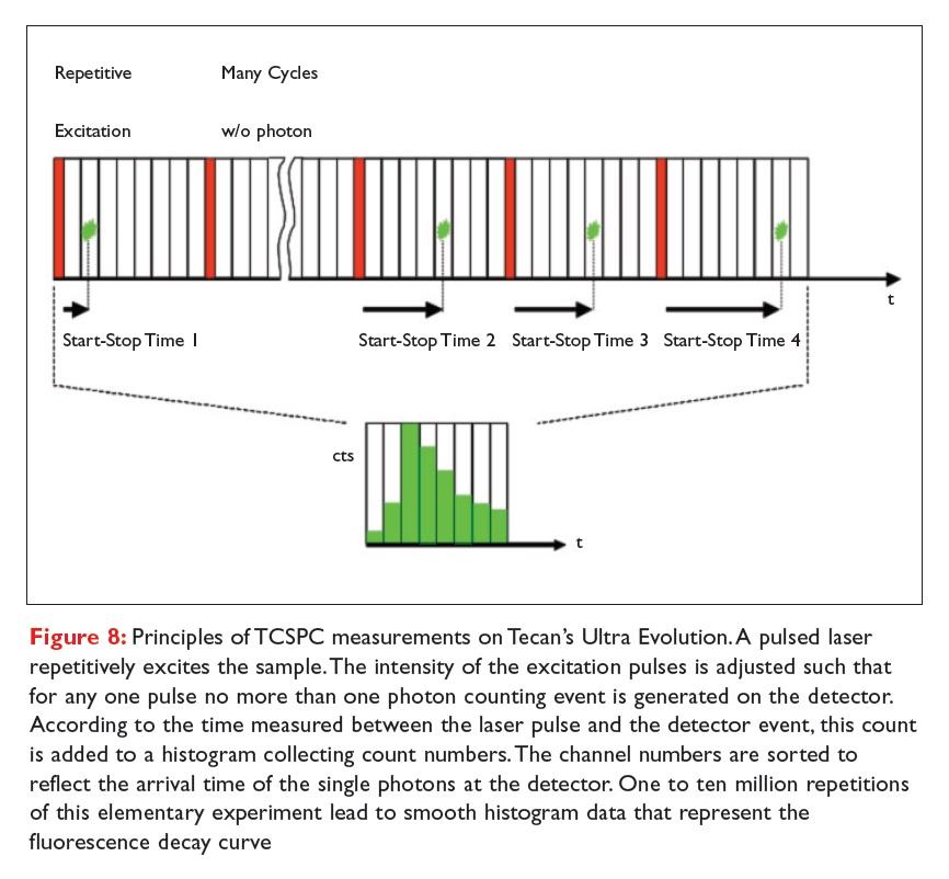 Figure 8 Principles of TCSPC measurements on Tecan's Ultra Evolution
