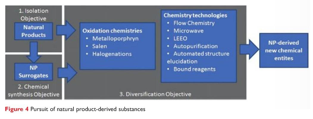Figure 4 Pursuit of natural product-derived substances