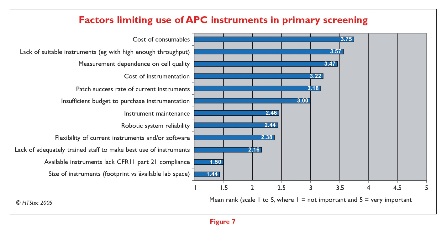 Figure 7 Factors limiting use of APC instruments in primary screening