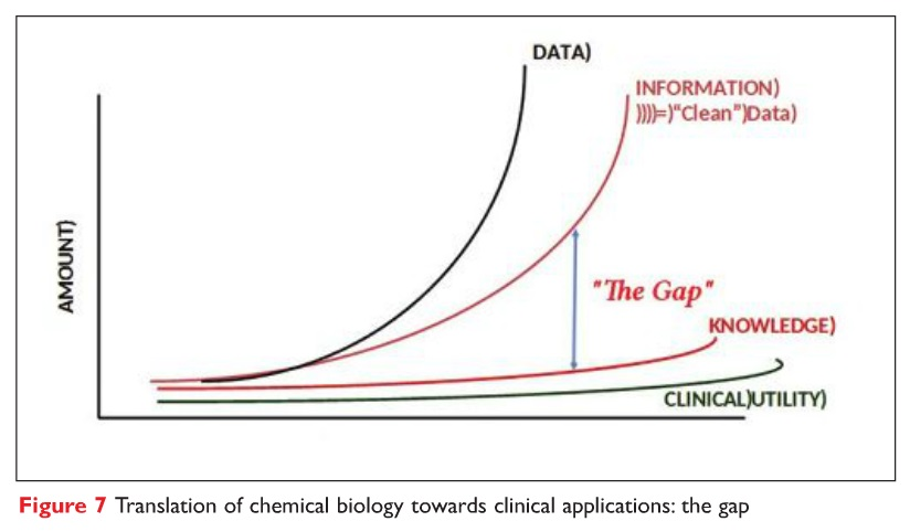 Figure 7 Translation of chemical biology towards clinical applications: the gap