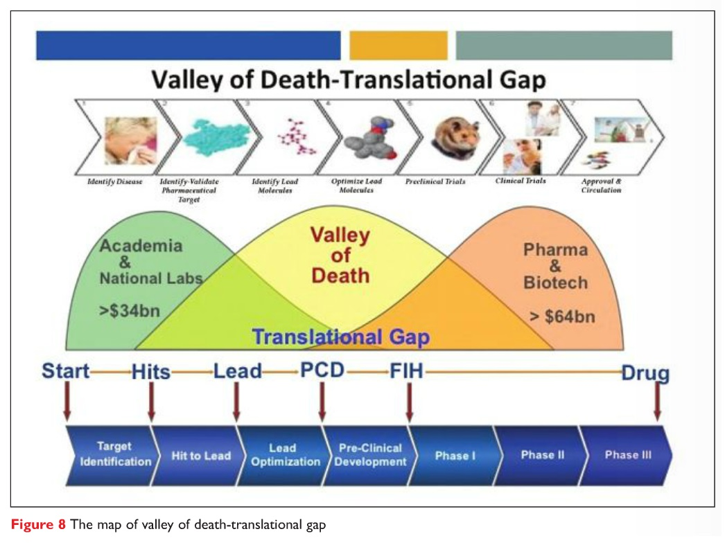 Figure 8 The map of valley of death-translational gap