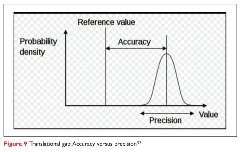 Figure 9 Translational gap: Accuracy versus precision