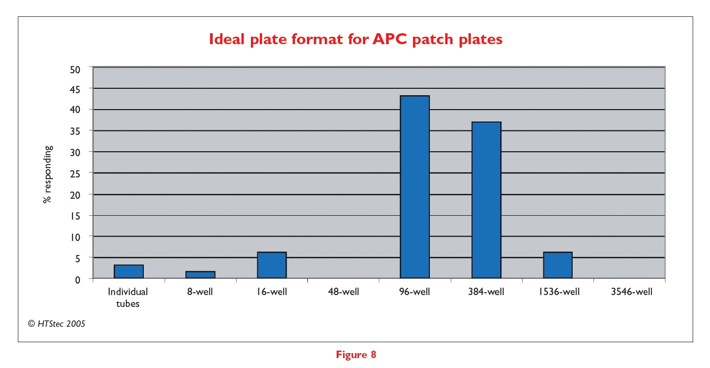 Figure 8 Ideal plate format for APC patch plates