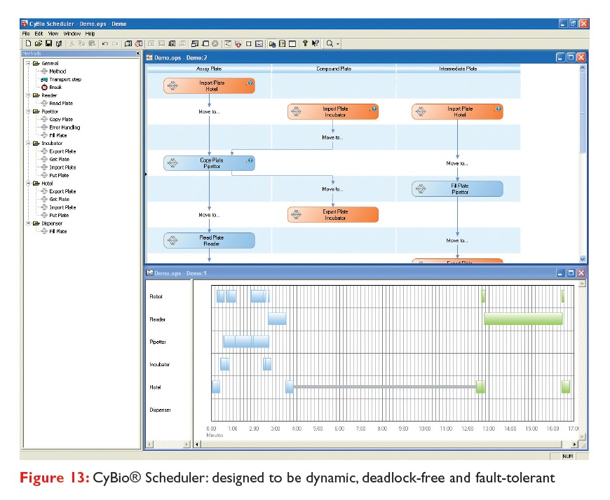 Figure 13 CyBio Scheduler: designed to be dynamic, deadlock-free and fault-tolerant