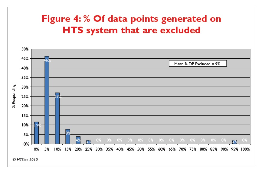 Figure 4 % Of data points generated on HTS system that are excluded