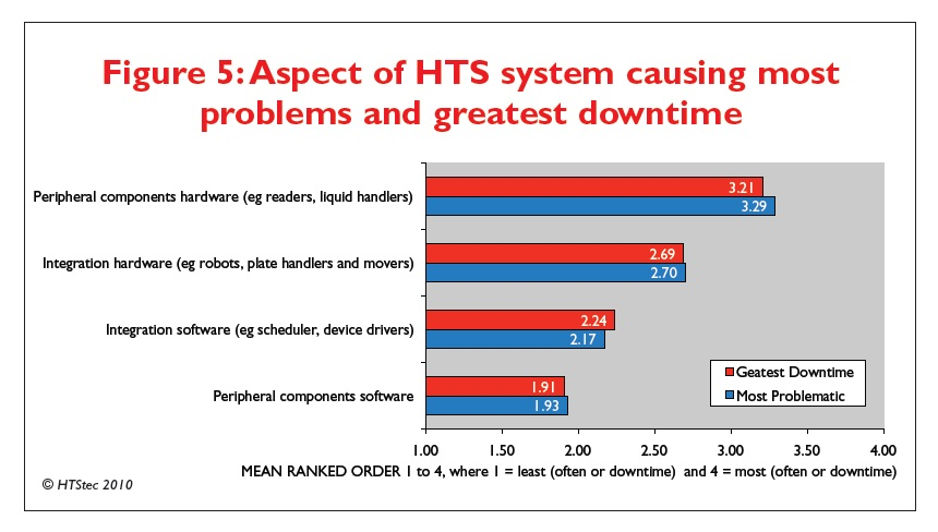 Figure 5 Aspect of HTS system causing most problems and greatest downtime