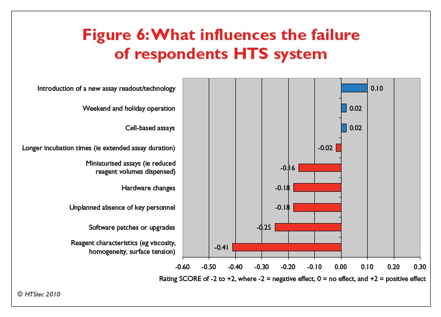 Figure 6 What influences the failure of respondents HTS system