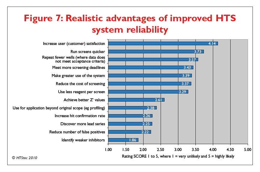 Figure 7 Realistic advantages of improved HTS system reliability
