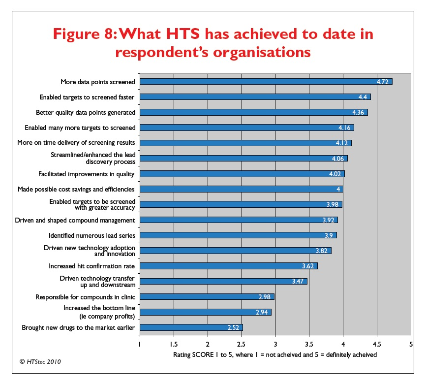 Figure 8 What HTS has achieved to date in respondent's organisations