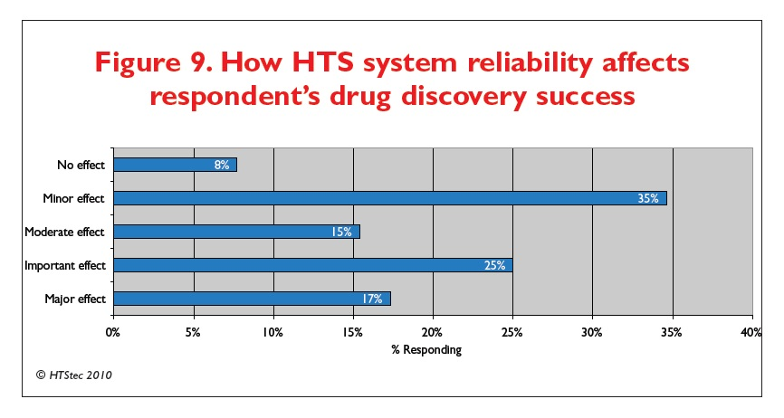 Figure 9 How HTS system reliablity affects respondent's drug discovery success