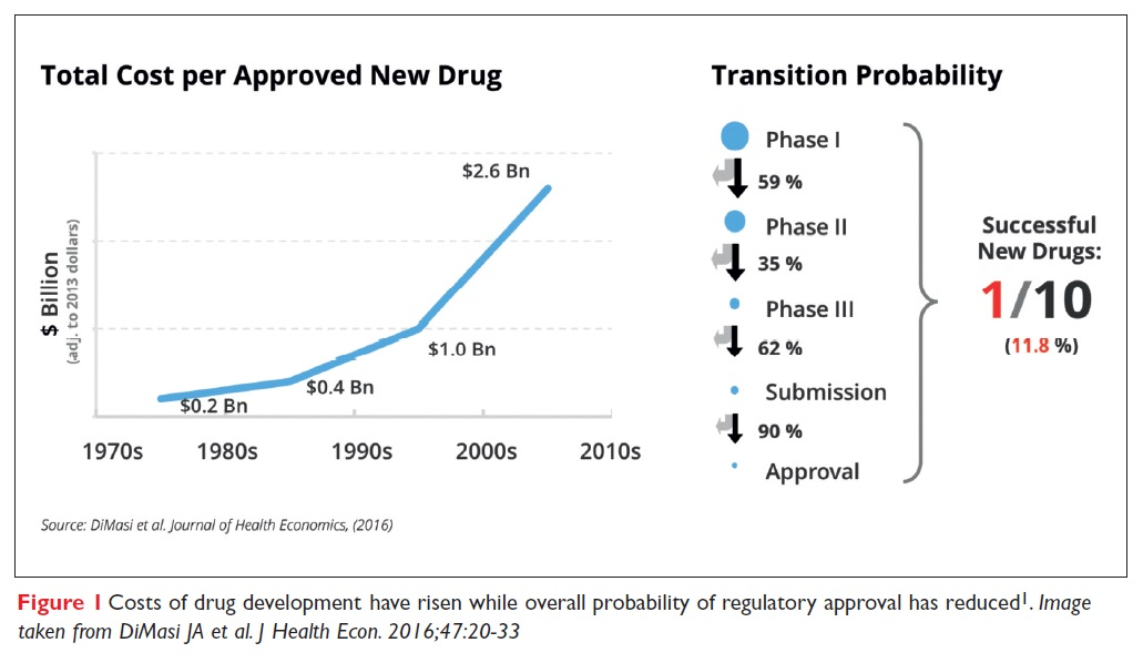 Figure 1 Graph showing costs of drug development have risen while overall probability of regulatory approval has reduced