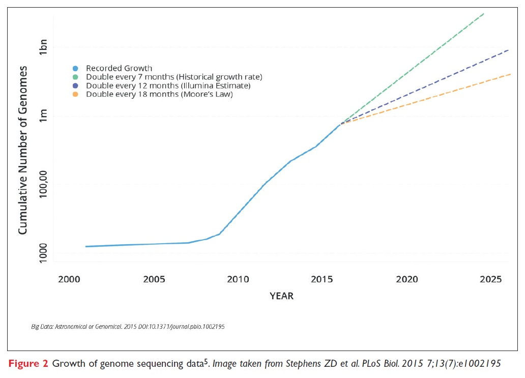 Figure 2 Growth of genome sequencing data