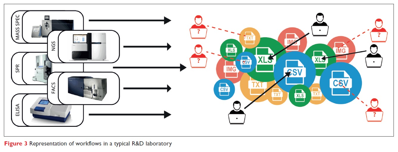 Figure 3 Representation of workflows in a typical R&D laboratory