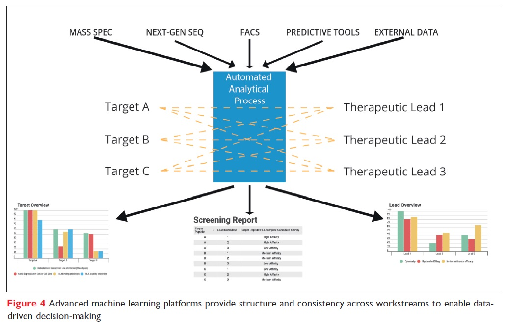 Figure 4 Advanced machine learning platforms provide structure and consistency across workstreams to enable data-driven decision-making