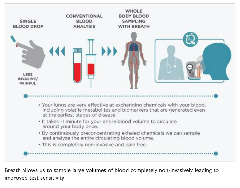 Image 3 Breath allows us to sample large volumes of blood completely non-invasively, leading to improved test sensitivity
