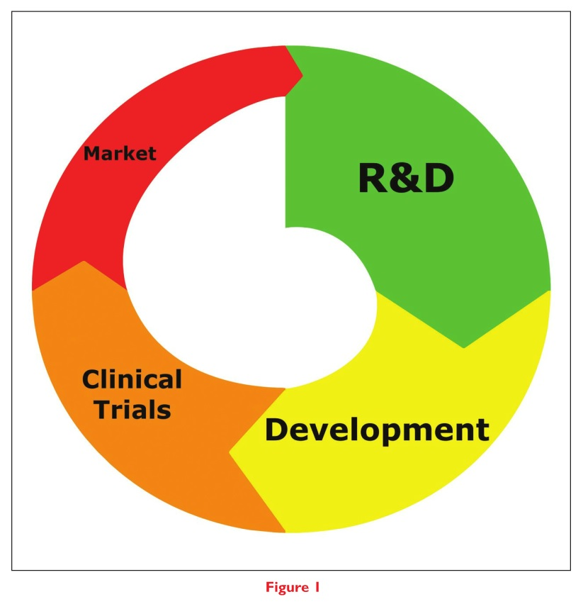 Figure 1 Market R&D Development Clinical Trials Cycle Diagram