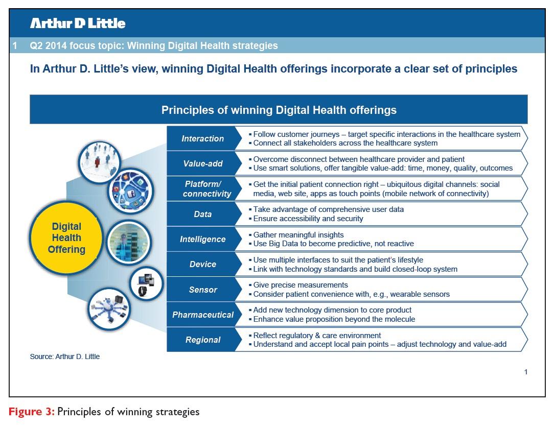 Figure 3 Winning digital health strategies principles