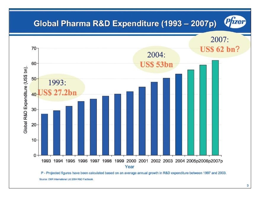 Figure 4 Global pharma R&D expenditure 1993-2007