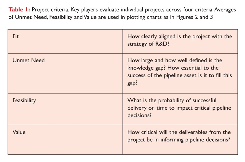 Table 1 Project criteria, key players evaluate individual projects across four criteria