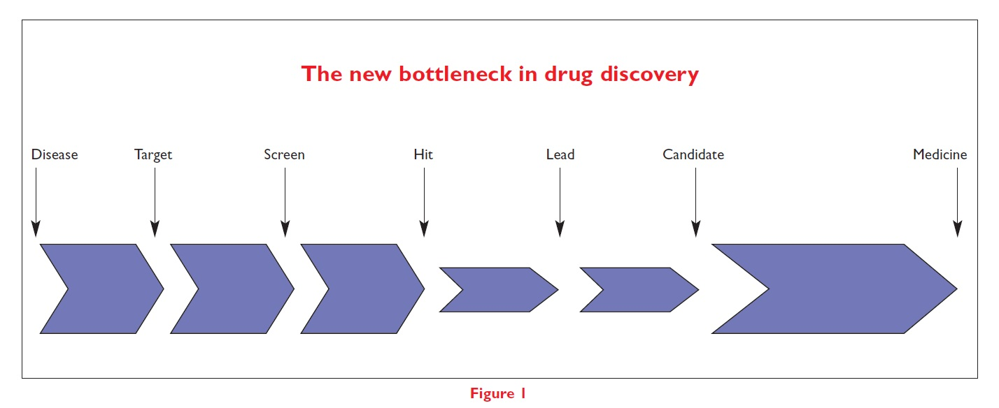 Figure 1 The new bottleneck in drug discovery