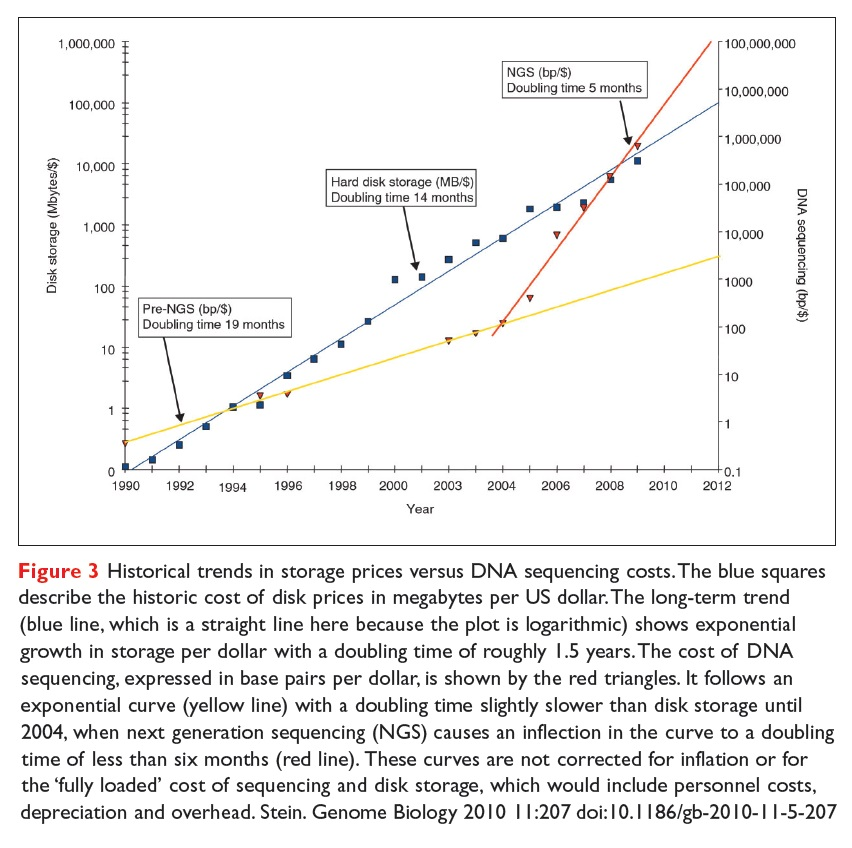 Figure 3 Historical trends in storage prices versus DNA Sequencing costs