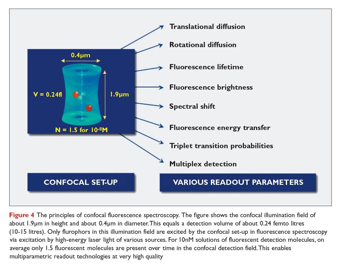 Figure 4 The principles of confocal fluorescence spectroscopy