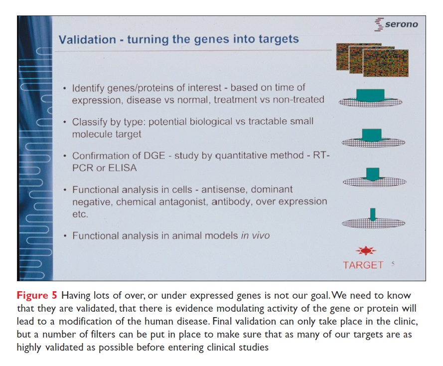 Figure 5 Validation - turning the genes into targets