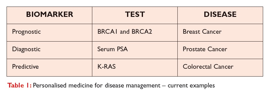 Table 1 Personalised medicine for disease management, current example