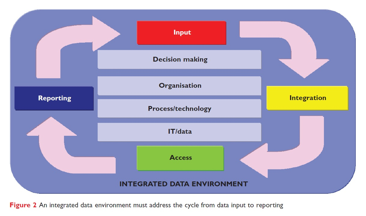 Figure 2 An integrated data environment must address the cycle from data input to reporting