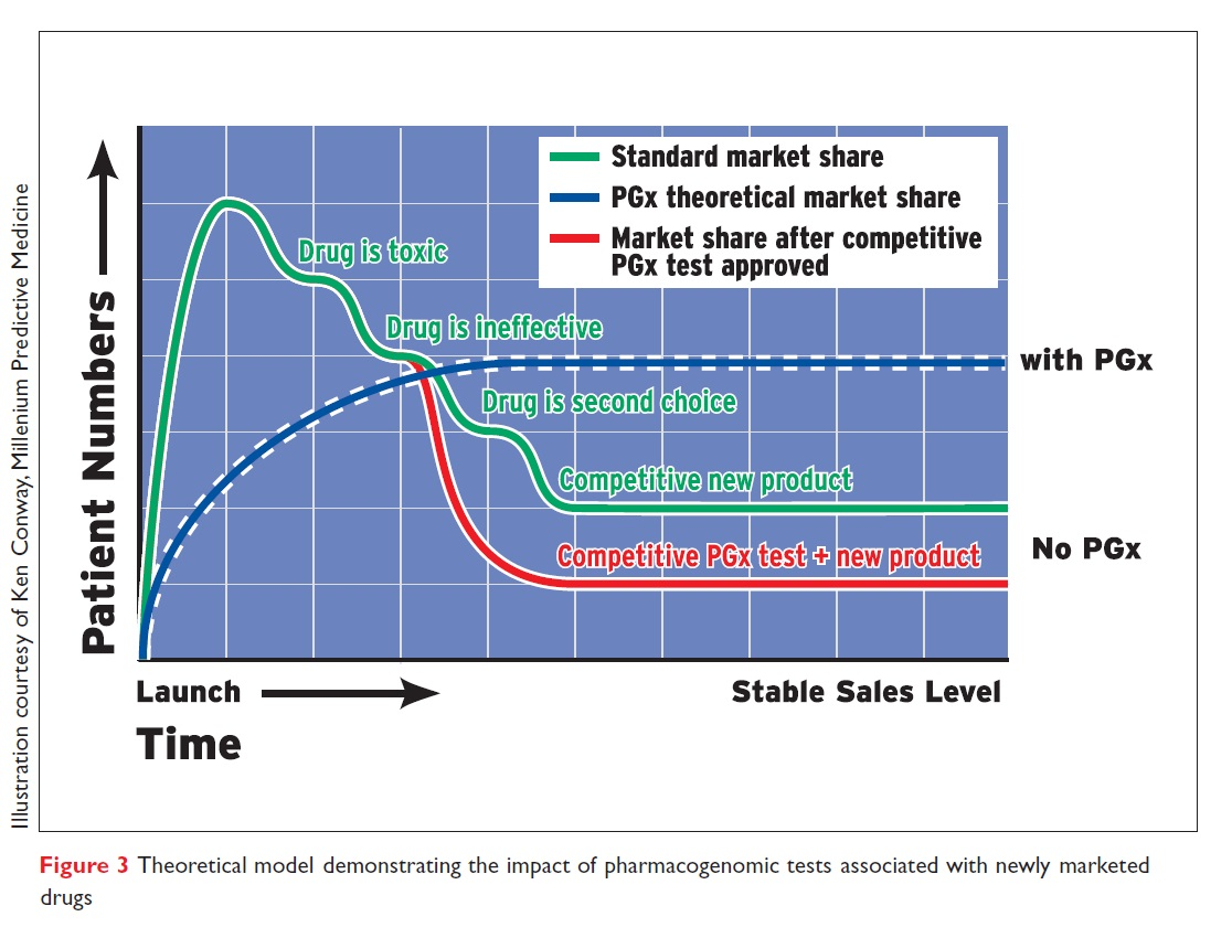 Figure 3 Theoretical model demonstrating the impact of pharmacogenomic tests
