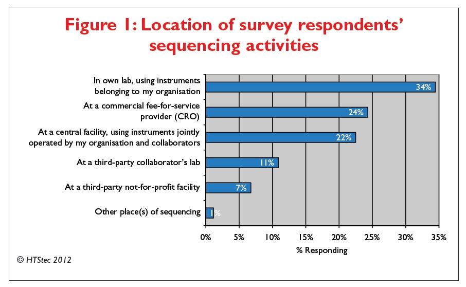 Figure 1 Location of survey respondents sequencing activities