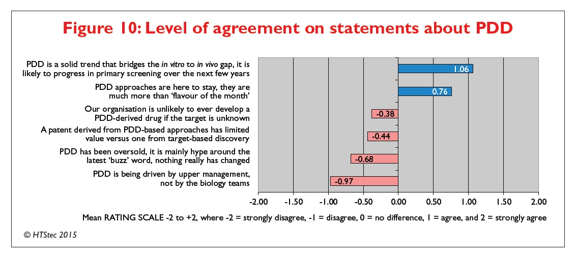 Figure 10 Level of agreement on statements about PDD