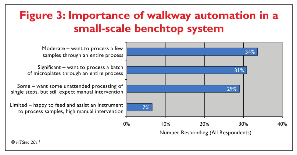 Figure 3 Importance of walkway automation in a small-scale benchtop system