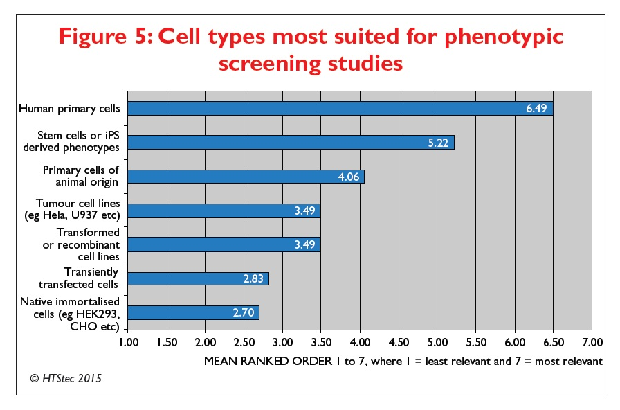 Figure 5 Cell types most suited for phenotypic screening studies