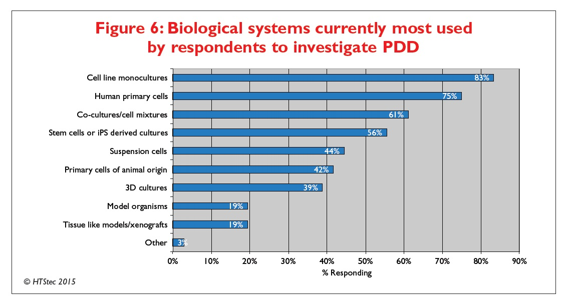 Figure 6 Biological systems currently most used by respondents to investigate PDD