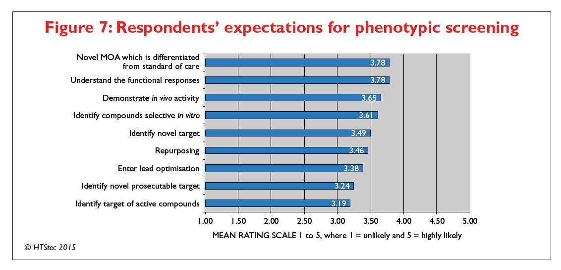 Figure 7 Respondents' expectations for phenotypic screening