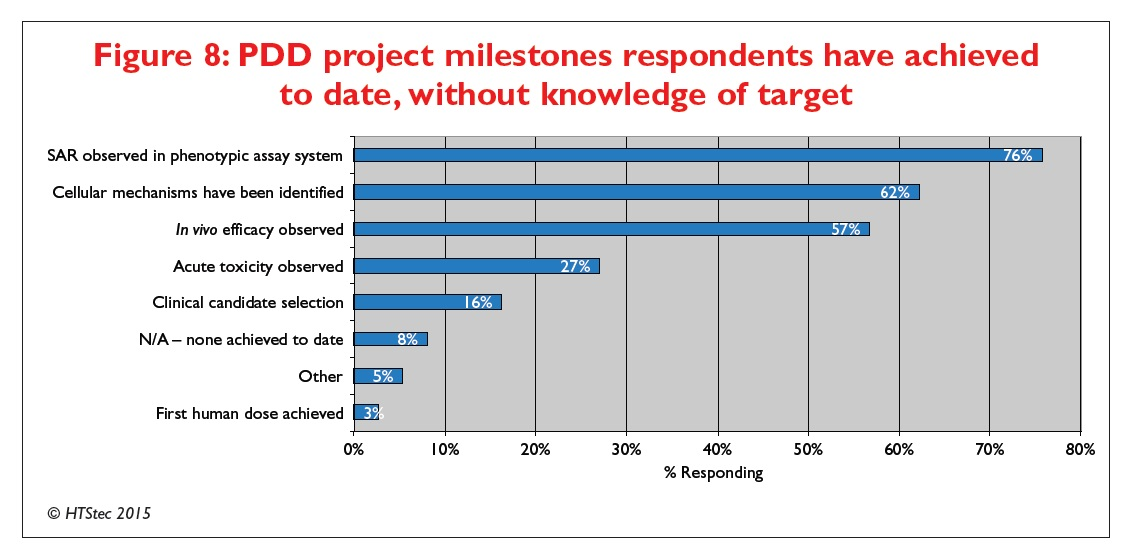 Figure 8 PDD project milestones respondents have achieved to date, without knowledge of target