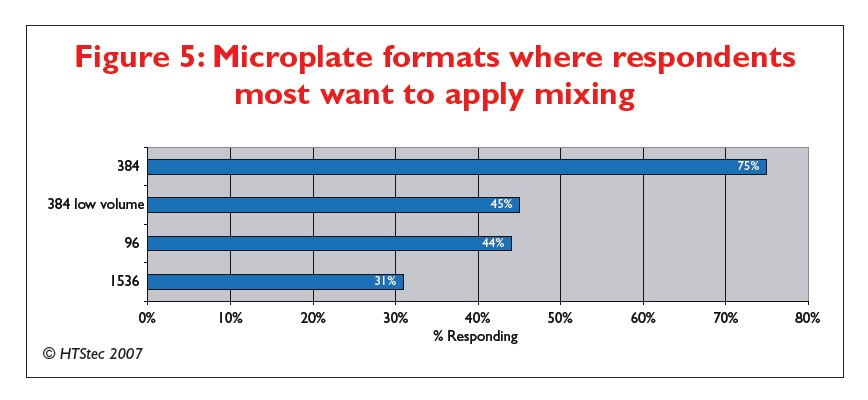 Figure 5 Microplate formats where respondents most want to apply mixing