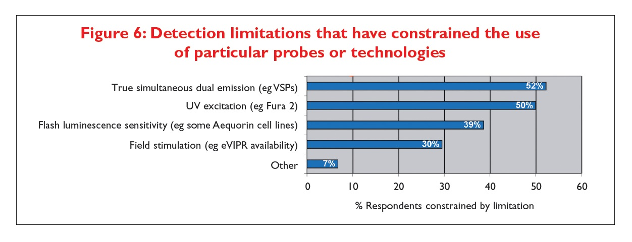 Figure 6 Detection limitations that have constrained the use of particular probes or technologies