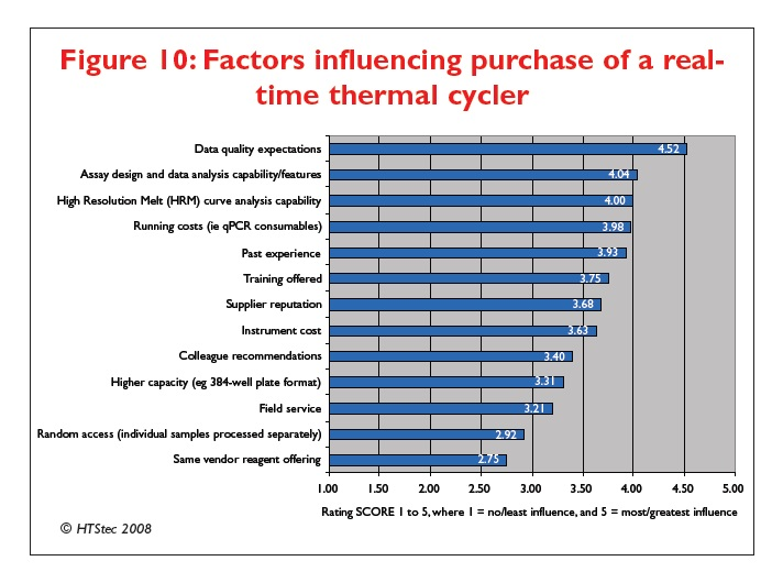 Figure 10 Factors influencing purchase of a real-time thermal cycler