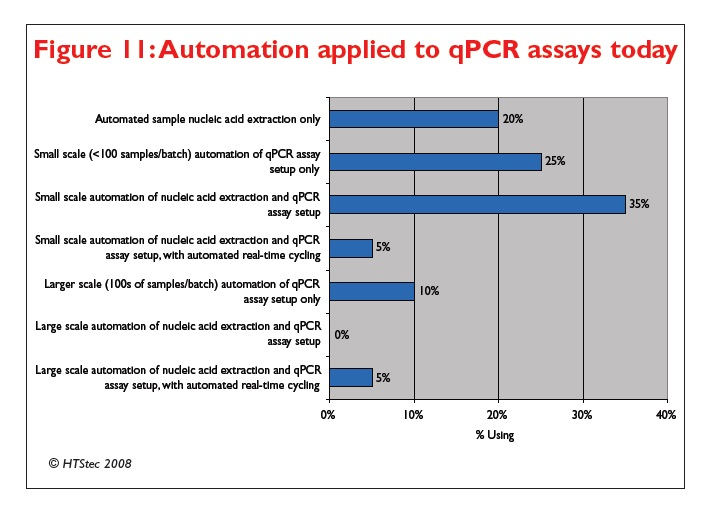 Figure 11 Automation applied to qPCR assays today